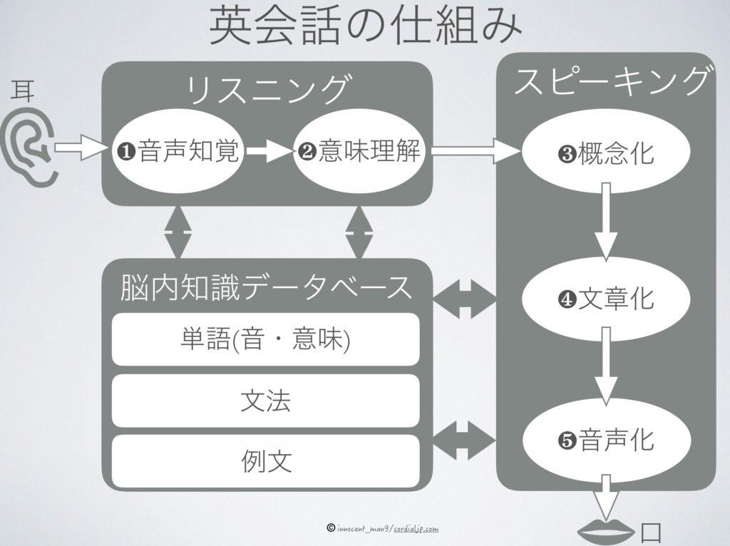 英語学習方法_第二言語習得理論